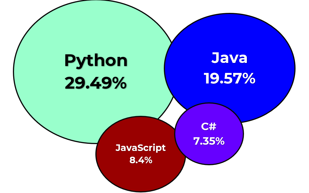 The most popular programming languages in 2019